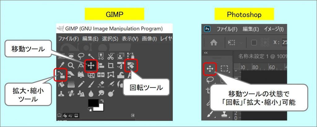 GIMPは「移動」「回転」「拡大・縮小」ツールが別々だが、Photoshopは「移動」ツールのみで「回転」「拡大・縮小」可能、という図