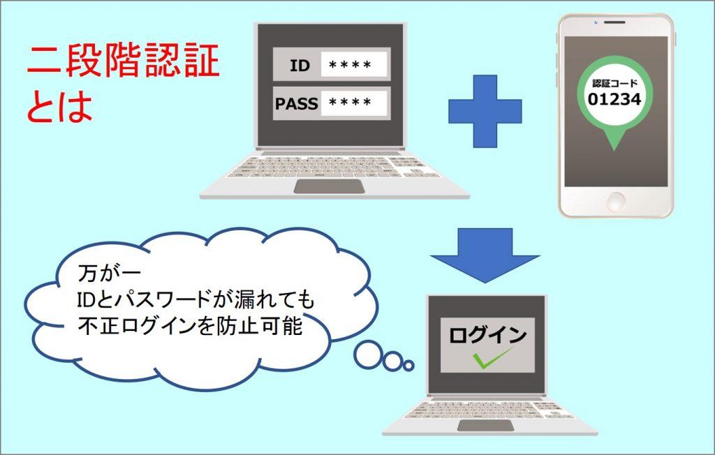 二段階認証の解説図。パソコンにIDとパスワードを入力し、スマートフォンに表示された認証コードを入力することで、ログインできるようになる。万が一、IDとパスワードが漏れても、不正ログインを防止可能。
