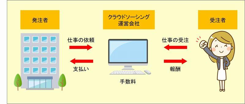 クラウドソーシングの関係図